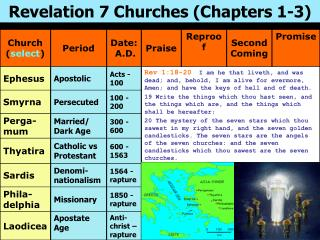 Revelation 7 Churches Chapters 1-3