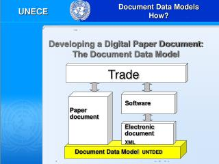 Developing a Digital Paper Document:  The Document Data Model