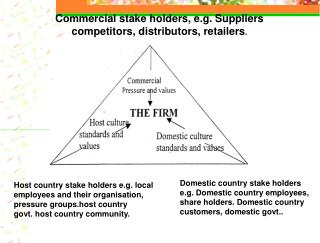 Commercial stake holders, e.g. Suppliers competitors, distributors, retailers.