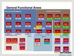 General Functional Areas