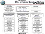 Office of the Under Secretary of Defense  for Intelligence