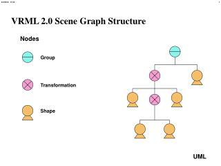VRML 2.0 Scene Graph Structure