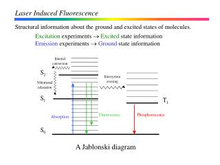 Laser Induced Fluorescence