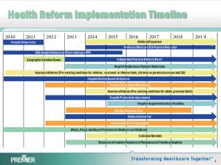 Health Reform Implementation Timeline