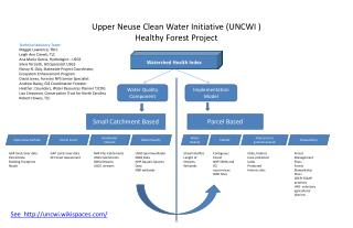 Upper Neuse Clean Water Initiative UNCWI  Healthy Forest Project