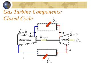 Gas Turbine Components: Closed Cycle