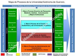 Mapa de Procesos de la Universidad Aut noma de Guerrero.