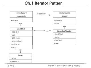 Ch.1 Iterator Pattern