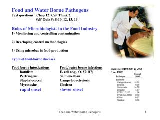 Food and Water Borne Pathogens