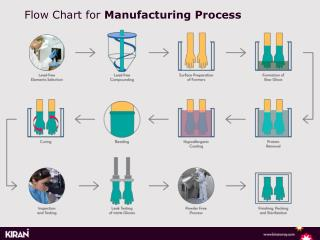 Flow Chart for Manufacturing Process