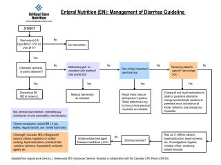 Enteral Nutrition EN: Management of Diarrhea Guideline
