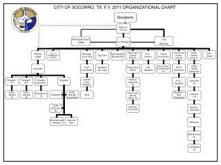 CITY OF SOCORRO, TX. F.Y. 2011 ORGANIZATIONAL CHART