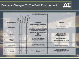 Dramatic Changes To The Built Environment
