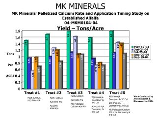 MK MINERALS MK Minerals Pelletized Calcium Rate and Application Timing Study on Established Alfalfa  04-MKM0104-04
