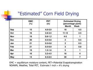 Estimated  Corn Field Drying