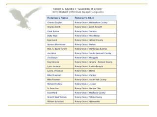 Robert S. Stubbs II Guardian of Ethics  2010 District 6910 Club Award Recipients