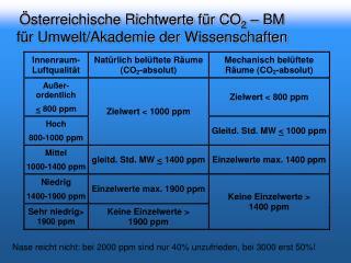 sterreichische Richtwerte f r CO2   BM f r Umwelt