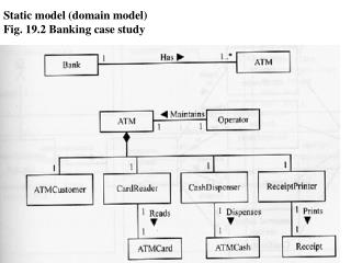 Static model domain model Fig. 19.2 Banking case study