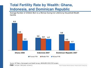 Total Fertility Rate by Wealth: Ghana, Indonesia, and Dominican Republic