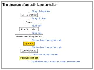 The structure of an optimizing compiler