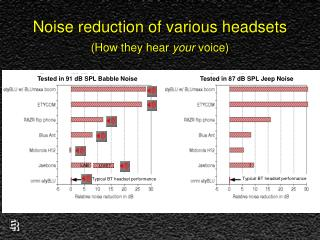 Noise reduction of various headsets How they hear your voice