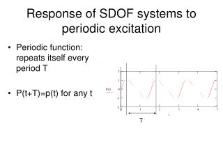 Response of SDOF systems to periodic excitation