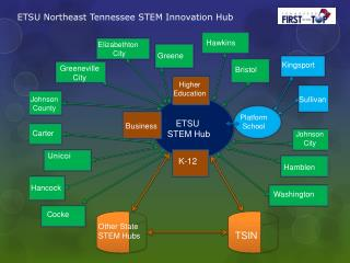 ETSU Northeast Tennessee STEM Innovation Hub