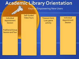 Academic Library Orientation