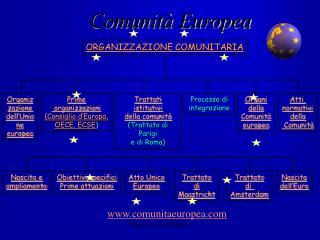 Comunit  Europea