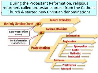 During the Protestant Reformation, religious reformers called protestants broke from the Catholic Church  started new Ch