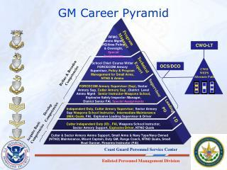 GM Career Pyramid