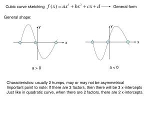 Cubic curve sketching