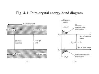 Fig. 4-1: Pure-crystal energy-band diagram