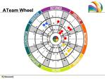 ATeam Wheel