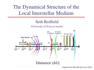 The Dynamical Structure of the Local Interstellar Medium