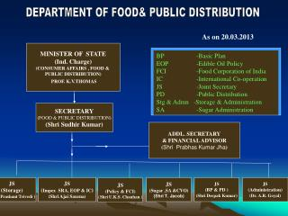 DEPARTMENT OF FOOD PUBLIC DISTRIBUTION