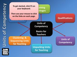 Units of Competency  Basics for Teachers