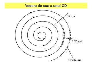 Vedere de sus a unui CD