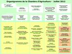 Organigramme de la Chambre d Agriculture -  Juillet 2012