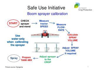 Boom sprayer calibration