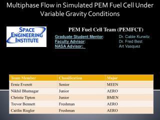 Graduate Student Mentor:  Dr. Cable Kurwitz Faculty Advisor:   Dr. Fred Best NASA Advisor:      Art Vasquez