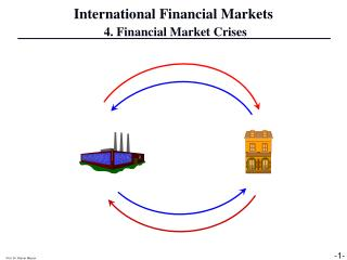International Financial Markets  4. Financial Market Crises