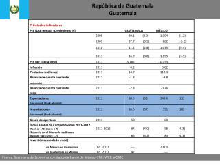 Rep blica de Guatemala Guatemala