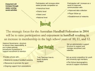 The strategic focus for the Australian Handball Federation in 2004 will be to raise participation and enjoyment in handb