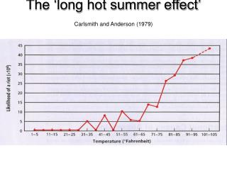 The  long hot summer effect  Carlsmith and Anderson 1979
