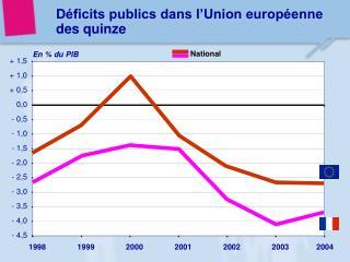 D ficits publics dans l Union europ enne des quinze