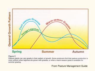 From Pasture Management Guide