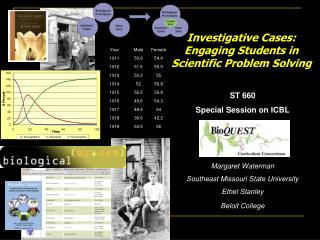 ST 660 Special Session on ICBL    Margaret Waterman Southeast Missouri State University Ethel Stanley Beloit College