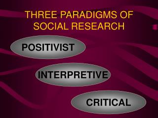 THREE PARADIGMS OF  SOCIAL RESEARCH