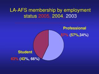 LA-AFS membership by employment status 2005, 2004, 2003